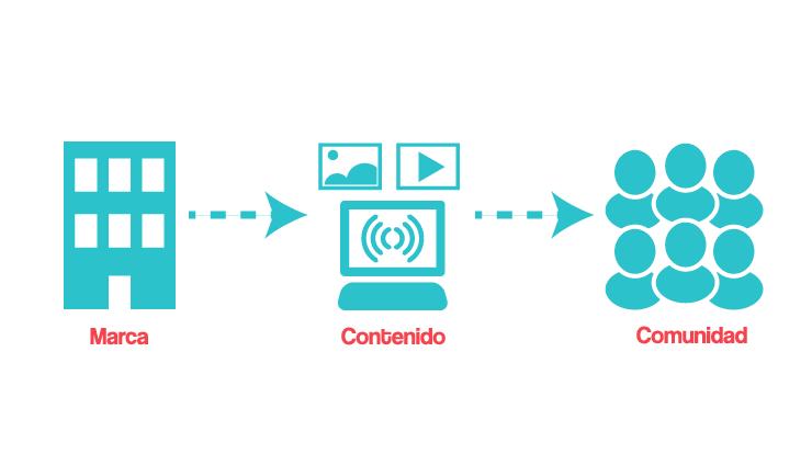Qué es el Branded Content | Estratedi, marketing Las Rozas